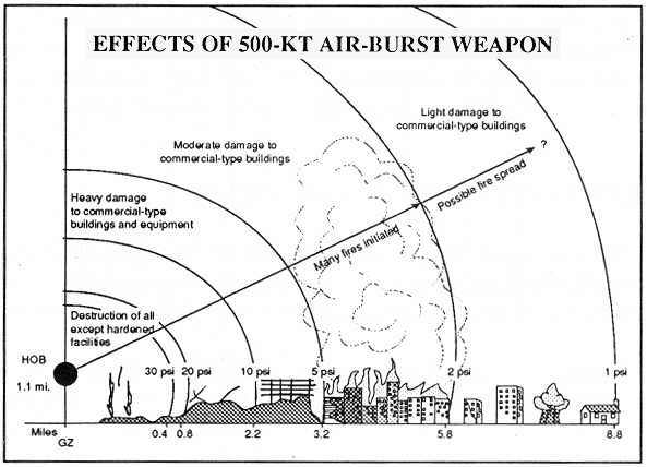 Nuclear Blast Distance Effects